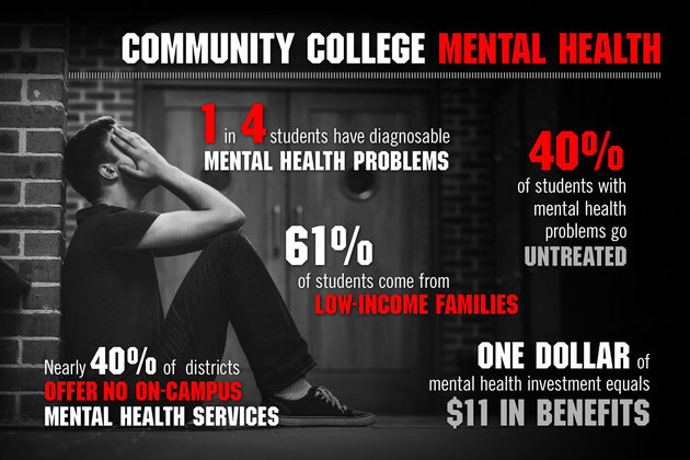 colleges facing demand for student mental health services